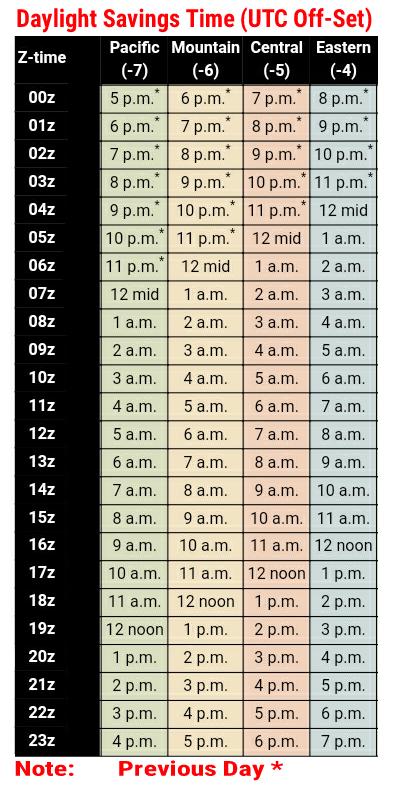 UTC Off-Set Daylight Savings Time