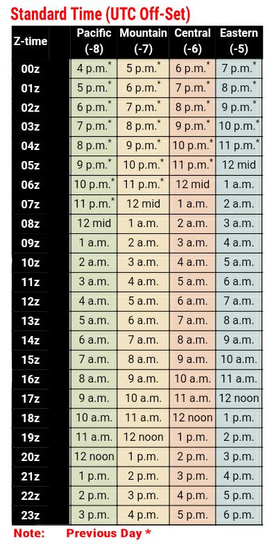 UTC Off-Set Standard Time