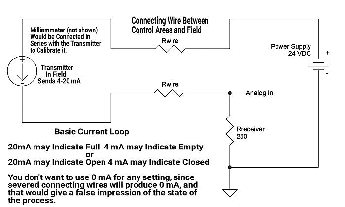 Science_of_4_20_Loops_Fig1