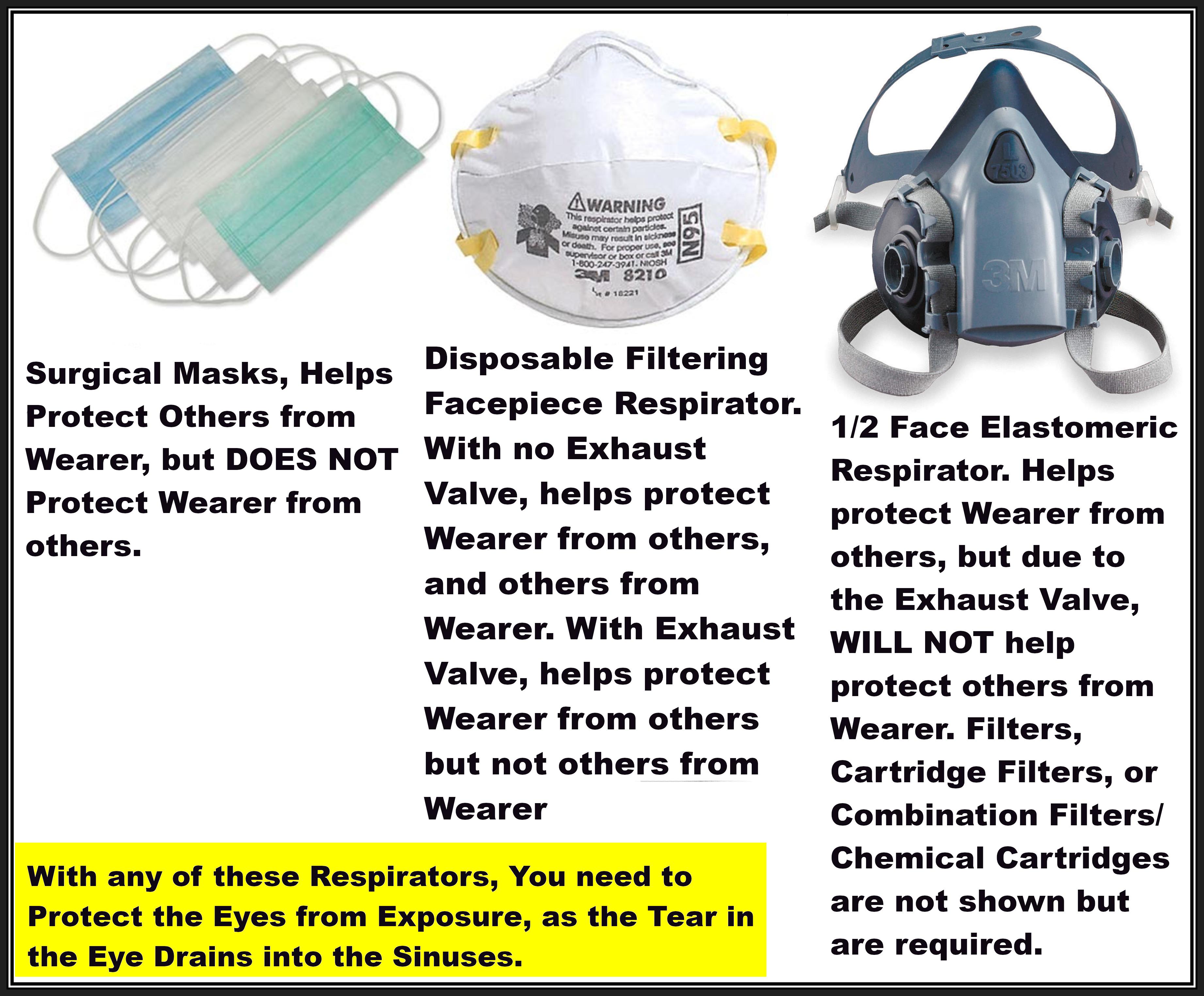 3 - Respirator Comparison