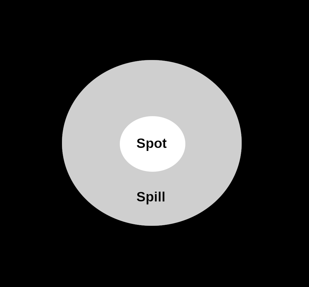 Spot and Spill